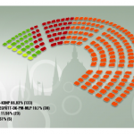 The projected composition of the new Hungarian Parliament